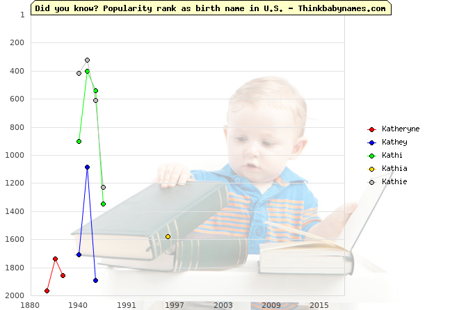 Top 2000 baby names ranking of Katheryne, Kathey, Kathi, Kathia, Kathie in U.S.