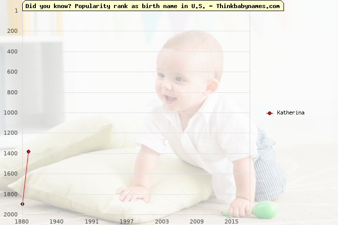 Top 2000 baby names ranking of Katherina name in U.S.