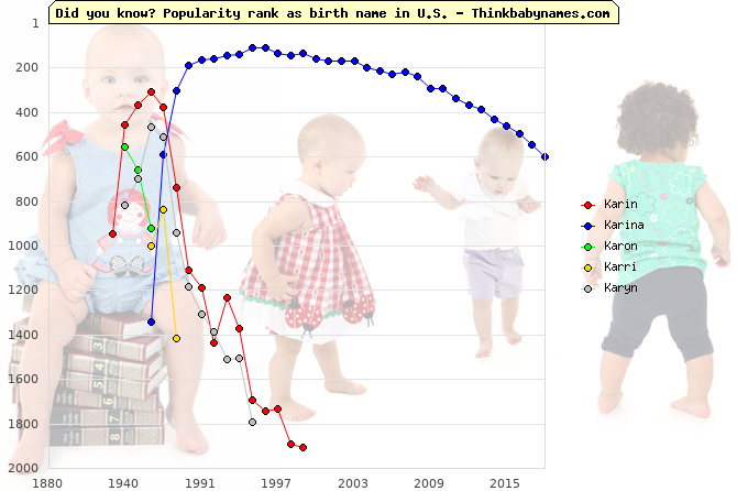 Top 2000 baby names ranking of Karin, Karina, Karon, Karri, Karyn in U.S.