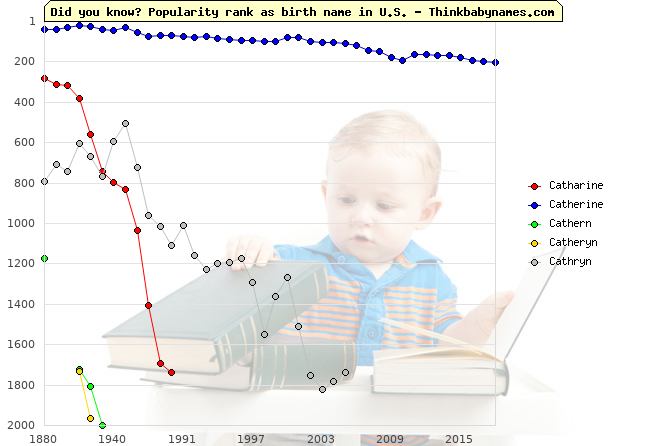 Top 2000 baby names ranking of Catharine, Catherine, Cathern, Catheryn, Cathryn in U.S.