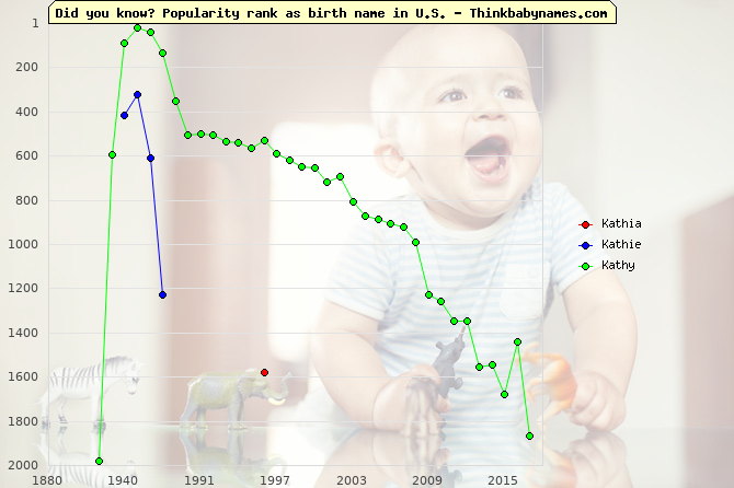 Top 2000 baby names ranking of Kathia, Kathie, Kathy in U.S.
