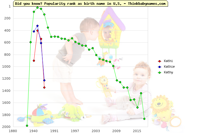 Top 2000 baby names ranking of Kathi, Kathie, Kathy in U.S.