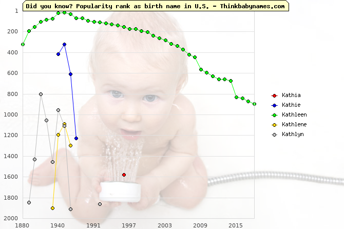 Top 2000 baby names ranking of Kat- names: Kathia, Kathie, Kathleen, Kathlene, Kathlyn