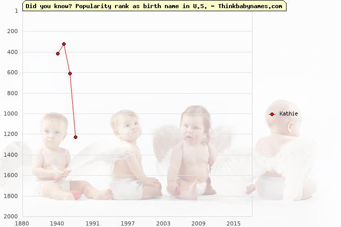 Top 2000 baby names ranking of Kathie name in U.S.