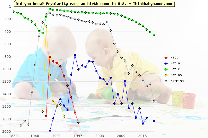Top 2000 baby names ranking of Kati, Katia, Katie, Katina, Katrina in U.S.