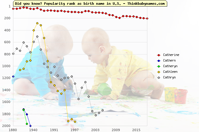 Top 2000 baby names ranking of Catherine, Cathern, Catheryn, Cathleen, Cathryn in U.S.