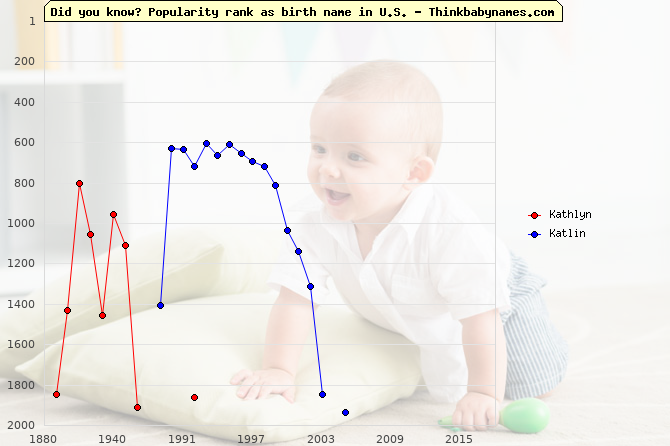 Top 2000 baby names ranking of Kathlyn, Katlin in U.S.