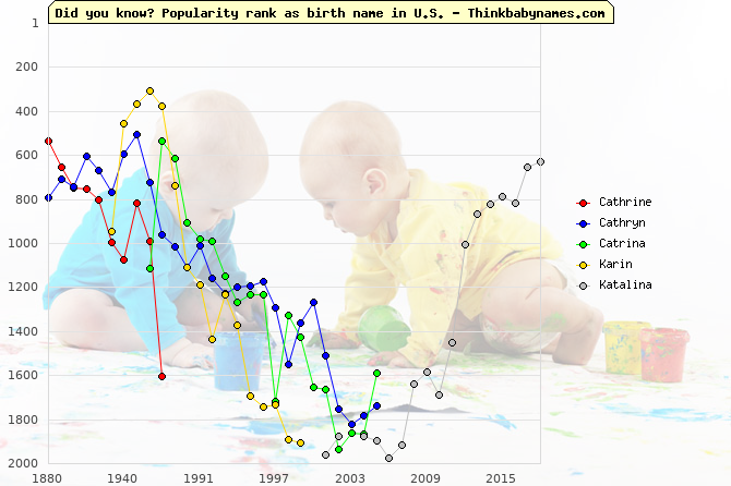 Top 2000 baby names ranking of Cathrine, Cathryn, Catrina, Karin, Katalina in U.S.
