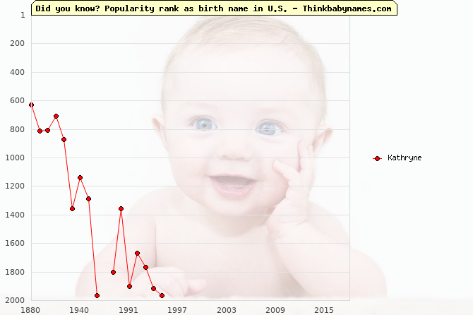 Top 2000 baby names ranking of Kathryne name in U.S.