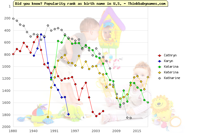 Top 2000 baby names ranking of Cathryn, Karyn, Katarina, Katerina, Katharine in U.S.
