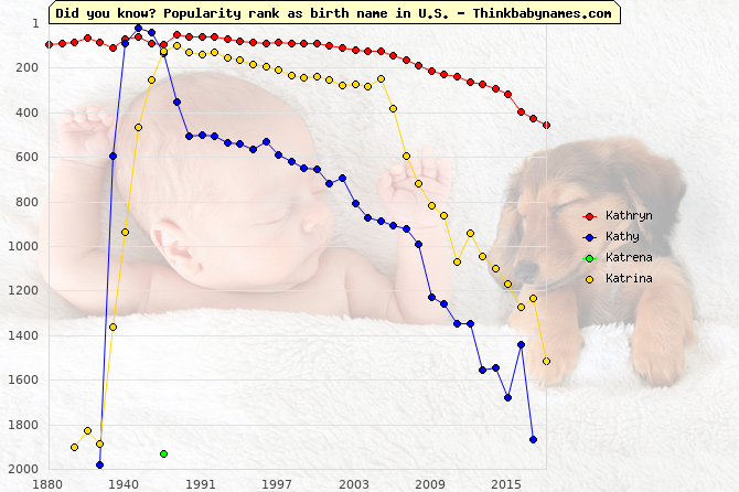 Top 2000 baby names ranking of Kathryn, Kathy, Katrena, Katrina in U.S.