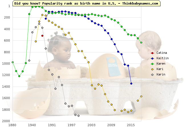 Top 2000 baby names ranking of Catina, Kaitlin, Karen, Kari, Karin in U.S.