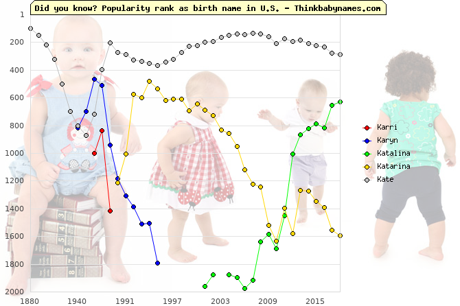 Top 2000 baby names ranking of Karri, Karyn, Katalina, Katarina, Kate in U.S.