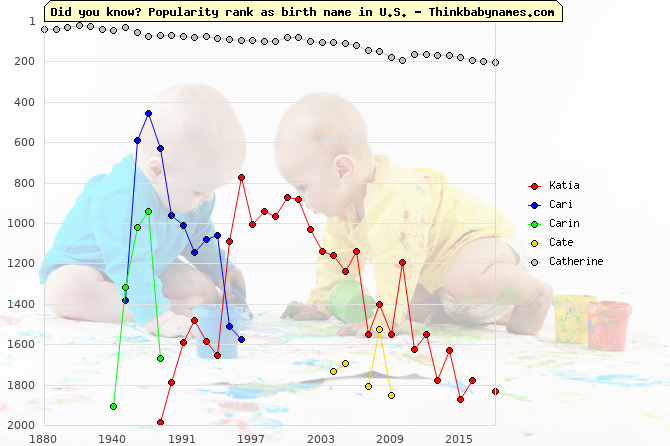 Top 2000 baby names ranking of Katia, Cari, Carin, Cate, Catherine in U.S.