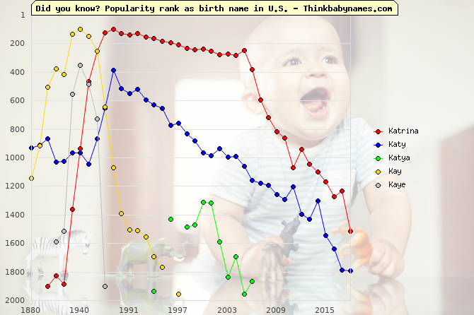 Top 2000 baby names ranking of Katrina, Katy, Katya, Kay, Kaye in U.S.