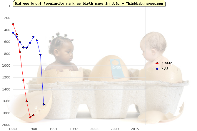 Top 2000 baby names ranking of Kittie, Kitty in U.S.
