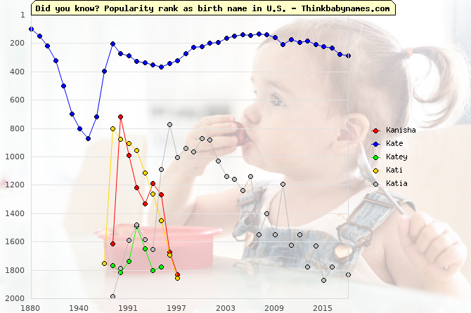 Top 2000 baby names ranking of Kanisha, Kate, Katey, Kati, Katia in U.S.