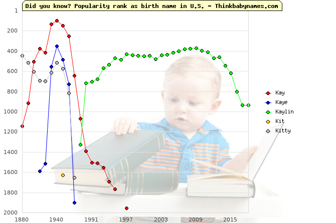 Top 2000 baby names ranking of Kay, Kaye, Kaylin, Kit, Kitty in U.S.