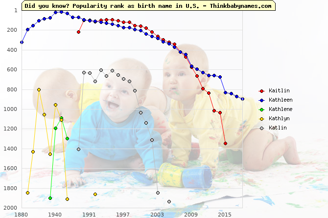 Top 2000 baby names ranking of Kaitlin, Kathleen, Kathlene, Kathlyn, Katlin in U.S.