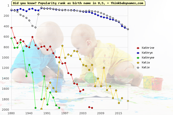 Top 2000 baby names ranking of Kathrine, Kathryn, Kathryne, Katia, Katie in U.S.