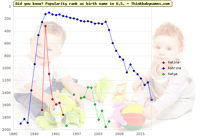 Top 2000 baby names ranking of Katina, Katrina, Katya in U.S.