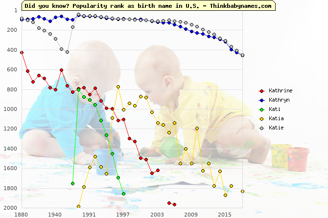 Top 2000 baby names ranking of Kathrine, Kathryn, Kati, Katia, Katie in U.S.