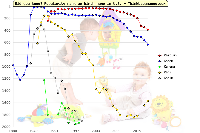 Top 2000 baby names ranking of Kaitlyn, Karen, Karena, Kari, Karin in U.S.