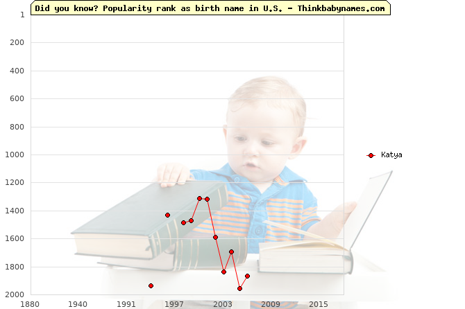 Top 2000 baby names ranking of Katya name in U.S.
