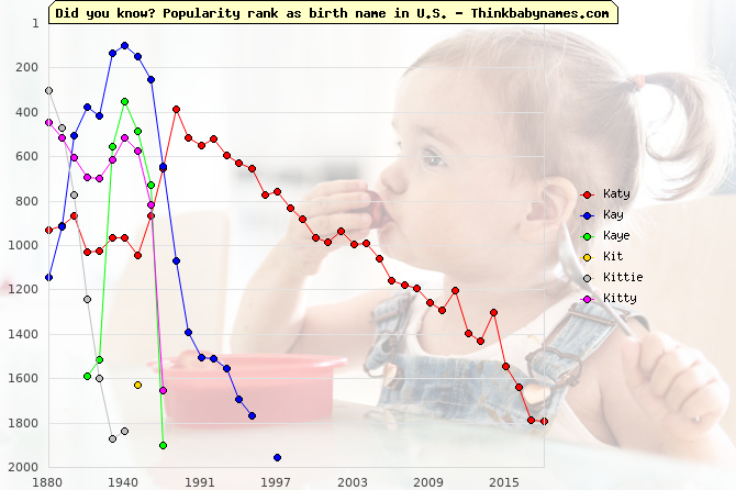 Top 2000 baby names ranking of Katy, Kay, Kaye, Kit, Kittie, Kitty in U.S.