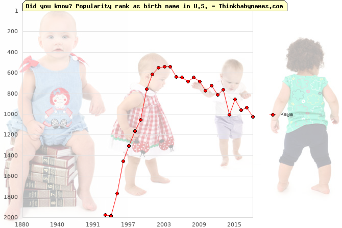 Top 1000 baby names ranking of Kaya name in U.S.