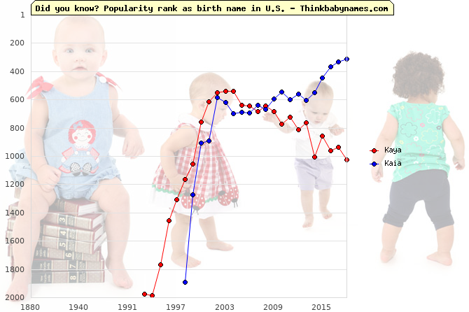 Top 1000 baby names ranking of Kaya, Kaia in U.S.
