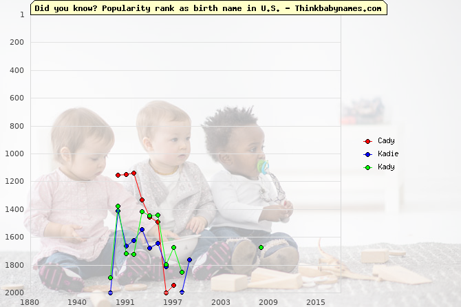 Top 2000 baby names ranking of Cady, Kadie, Kady in U.S.