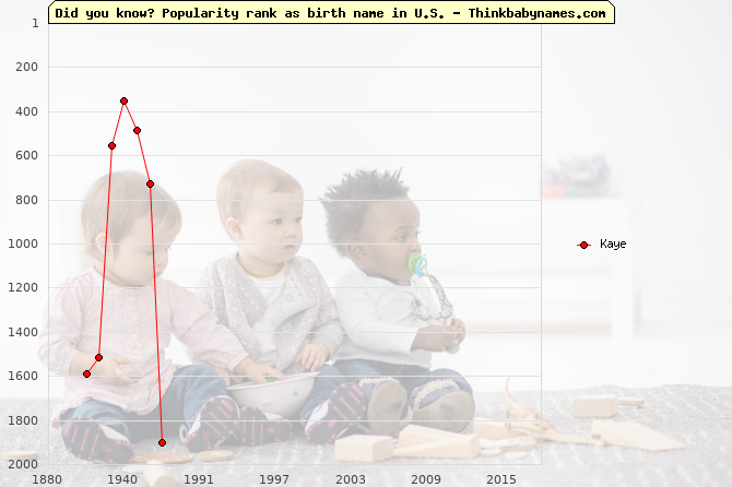Top 2000 baby names ranking of Kaye name in U.S.