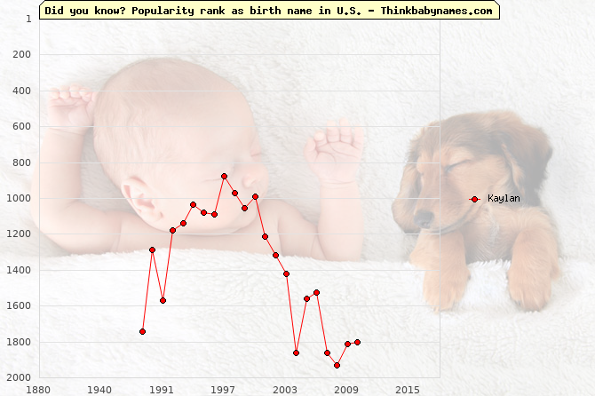 Top 2000 baby names ranking of Kaylan name in U.S.