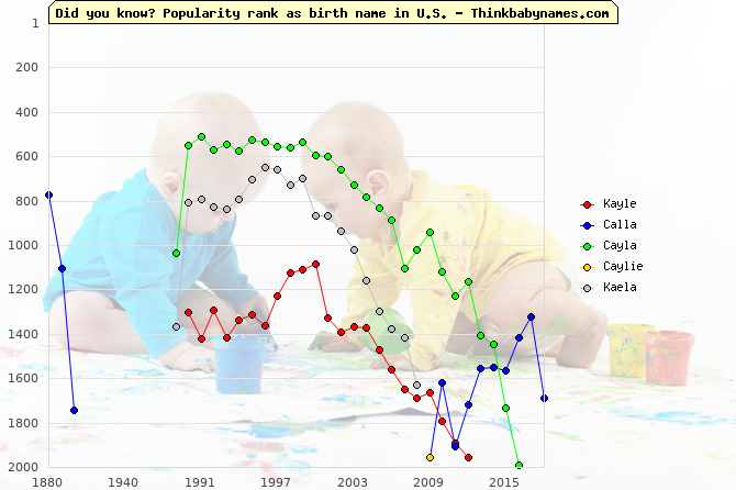 Top 2000 baby names ranking of Kayle, Calla, Cayla, Caylie, Kaela in U.S.