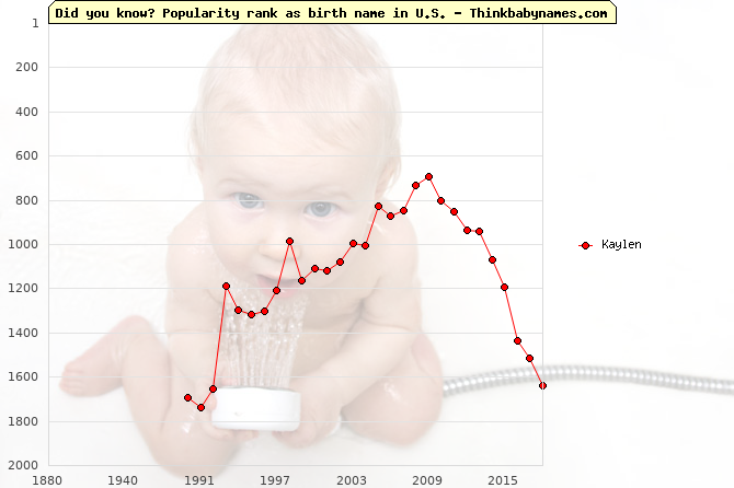 Top 2000 baby names ranking of Kaylen name in U.S.