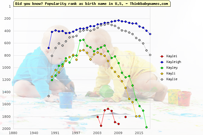 Top 2000 baby names ranking of Kaylei, Kayleigh, Kayley, Kayli, Kaylie in U.S.
