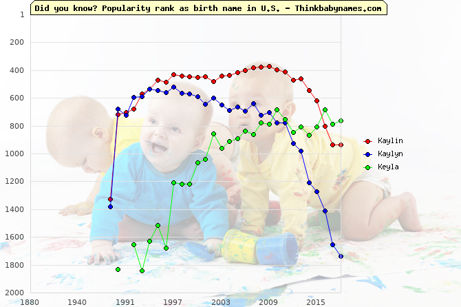 Top 2000 baby names ranking of Kaylin, Kaylyn, Keyla in U.S.