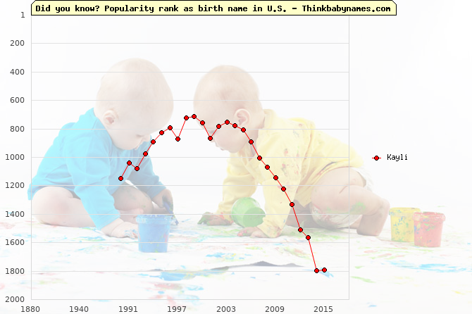 Top 2000 baby names ranking of Kayli name in U.S.