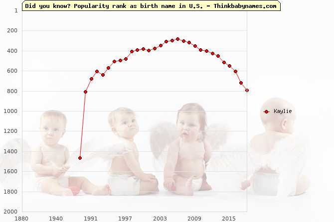 Top 2000 baby names ranking of Kaylie name in U.S.