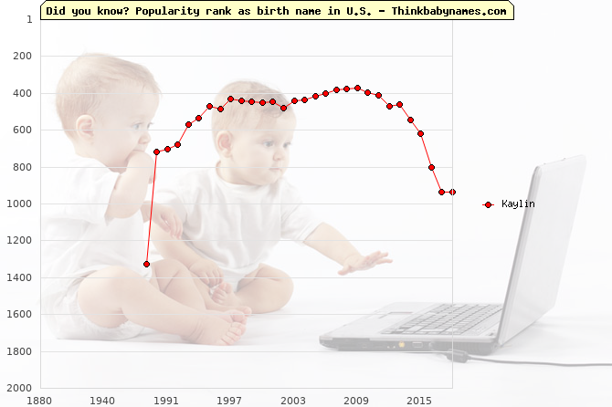 Top 2000 baby names ranking of Kaylin name in U.S.