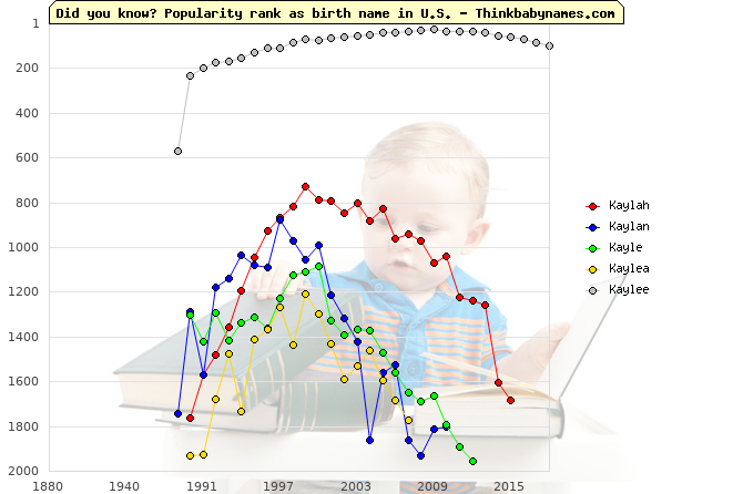 Top 2000 baby names ranking of Kaylah, Kaylan, Kayle, Kaylea, Kaylee in U.S.