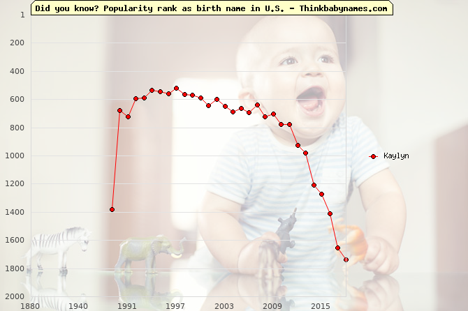Top 2000 baby names ranking of Kaylyn name in U.S.