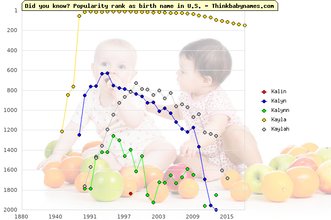 Top 2000 baby names ranking of Kalin, Kalyn, Kalynn, Kayla, Kaylah in U.S.