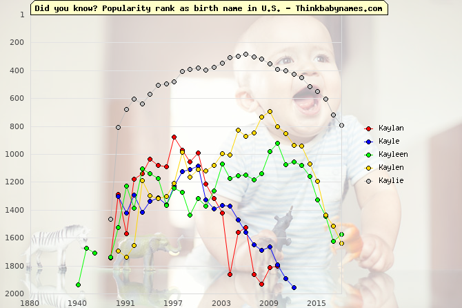Top 2000 baby names ranking of Kaylan, Kayle, Kayleen, Kaylen, Kaylie in U.S.