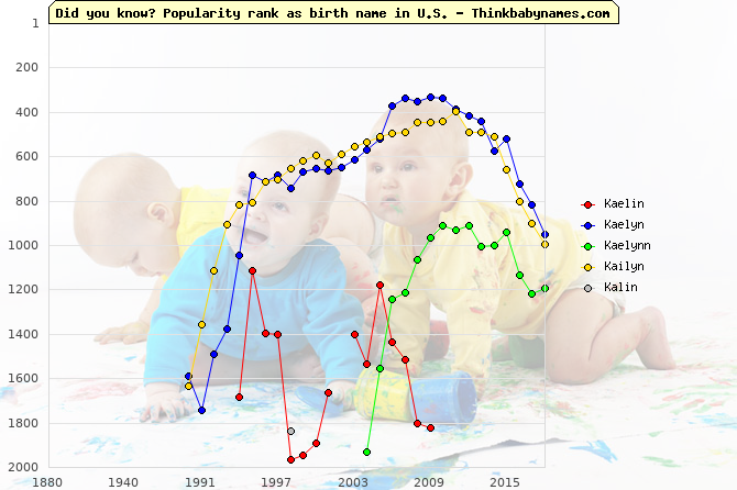 Top 2000 baby names ranking of Kaelin, Kaelyn, Kaelynn, Kailyn, Kalin in U.S.