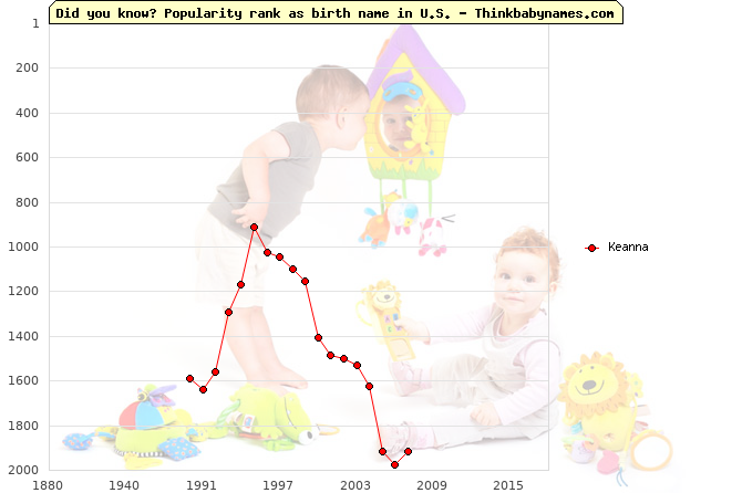 Top 2000 baby names ranking of Keanna name in U.S.