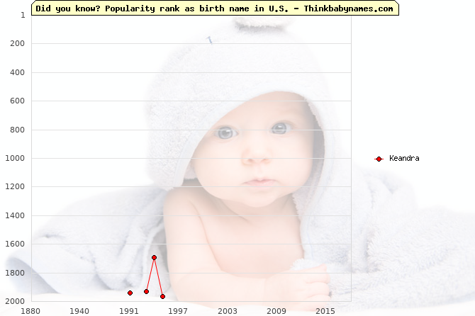 Top 2000 baby names ranking of Keandra in U.S.
