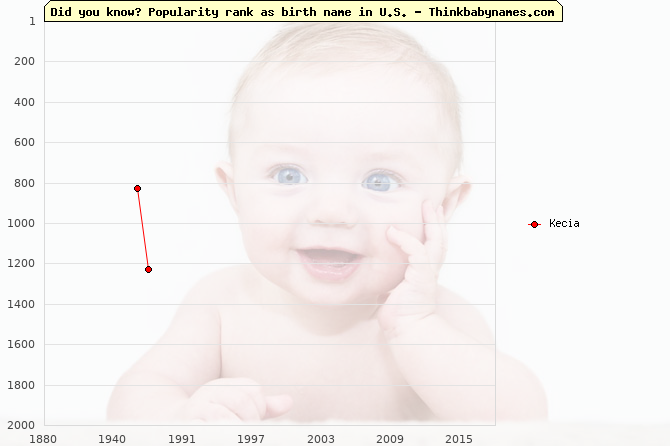 Top 2000 baby names ranking of Kecia name in U.S.