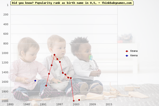 Top 2000 baby names ranking of Keana, Keena in U.S.